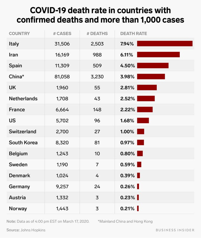 Coronavirus Death Rates Business Insider Mar 18