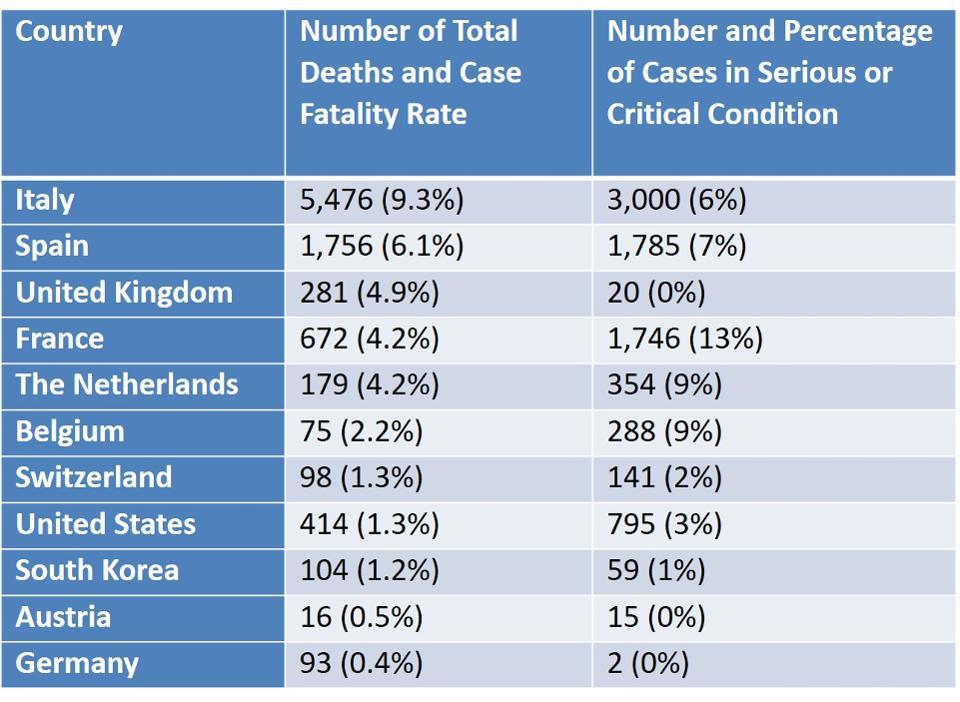 EU Coronavirus Status Forbes