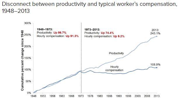 Wage Stagnation EPI